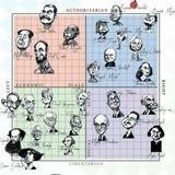 Authoritarian Political Compass chart