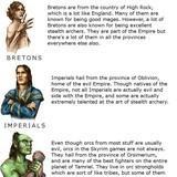 Elder Scrolls Races